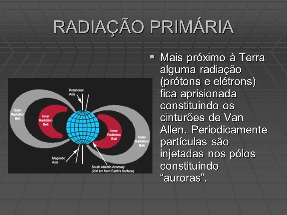 Mais próximo à Terra alguma radiação (prótons e elétrons) fica aprisionada constituindo os cinturões de Van Allen.