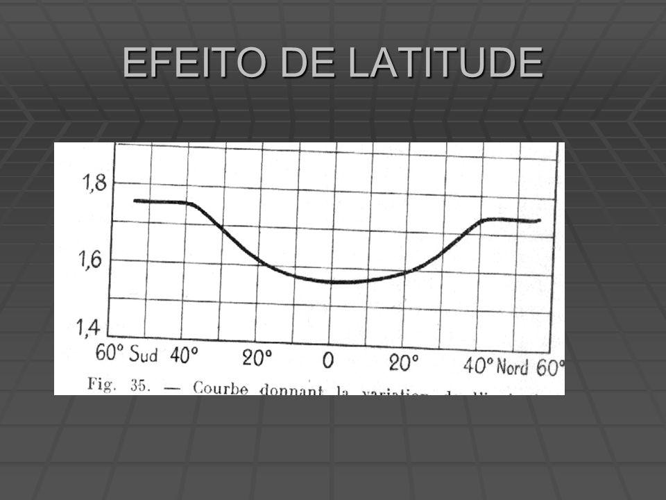 EFEITO DE LATITUDE