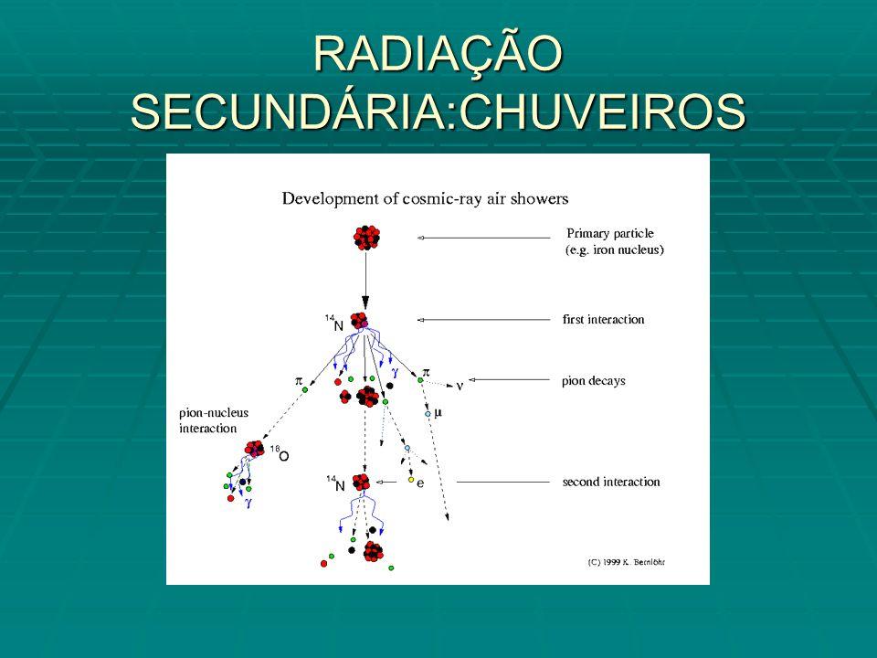 RADIAÇÃO SECUNDÁRIA:CHUVEIROS
