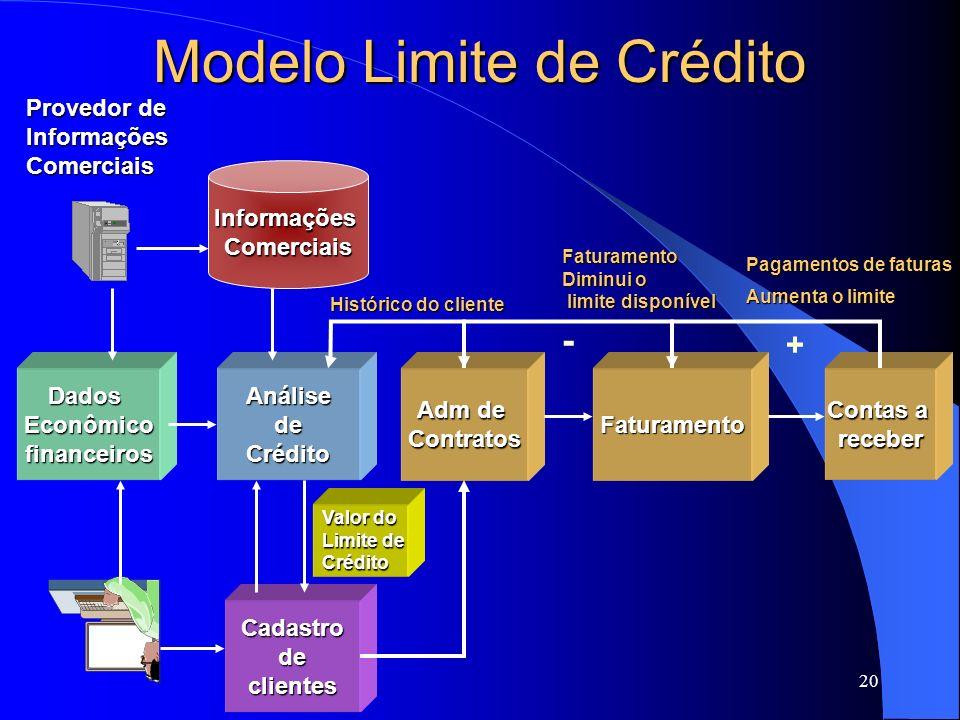 20 Modelo Limite de Crédito Cadastrodeclientes AnálisedeCréditoDadosEconômicofinanceirosFaturamento Adm de Contratos Contas a receber InformaçõesComer