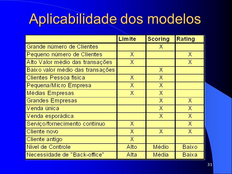 31 Aplicabilidade dos modelos