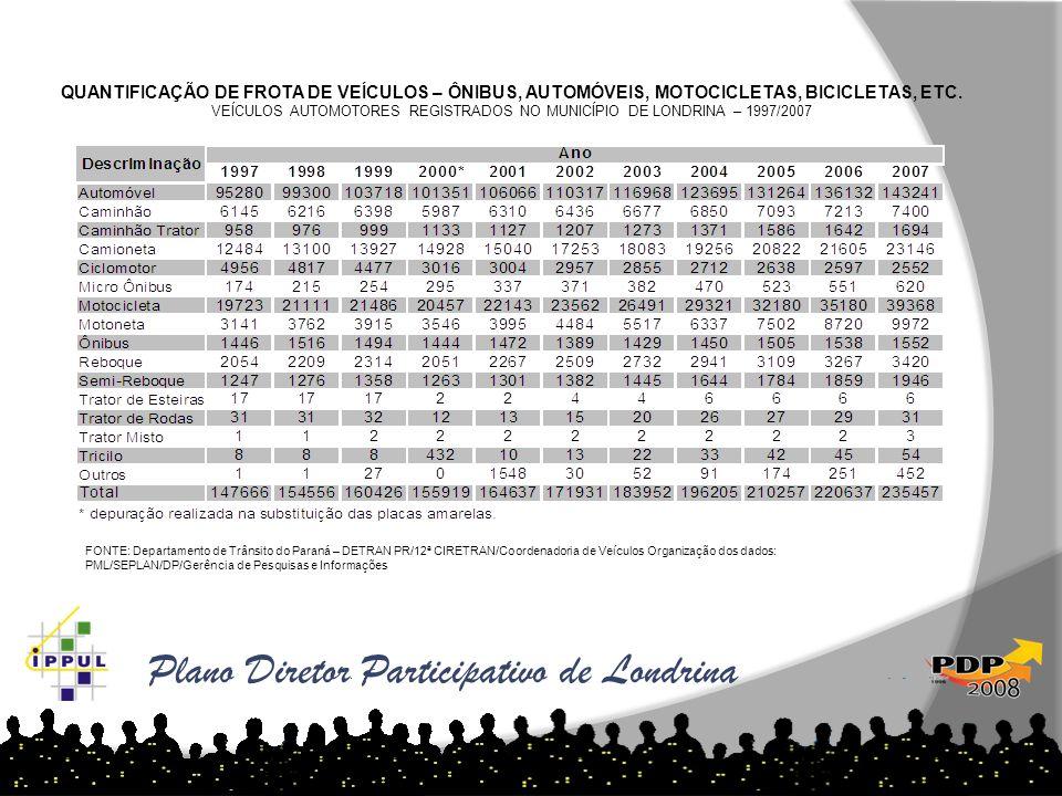 QUANTIFICAÇÃO DE FROTA DE VEÍCULOS – ÔNIBUS, AUTOMÓVEIS, MOTOCICLETAS, BICICLETAS, ETC. VEÍCULOS AUTOMOTORES REGISTRADOS NO MUNICÍPIO DE LONDRINA – 19
