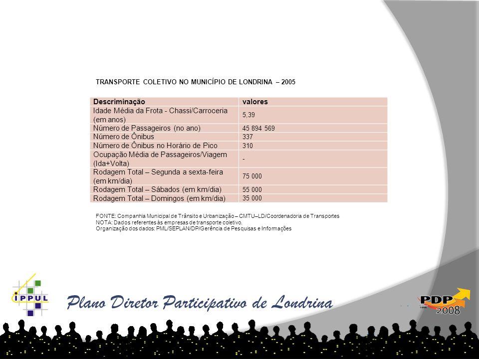 Plano Diretor Participativo de Londrina Descriminaçãovalores Idade Média da Frota - Chassi/Carroceria (em anos) 5,39 Número de Passageiros (no ano) 45