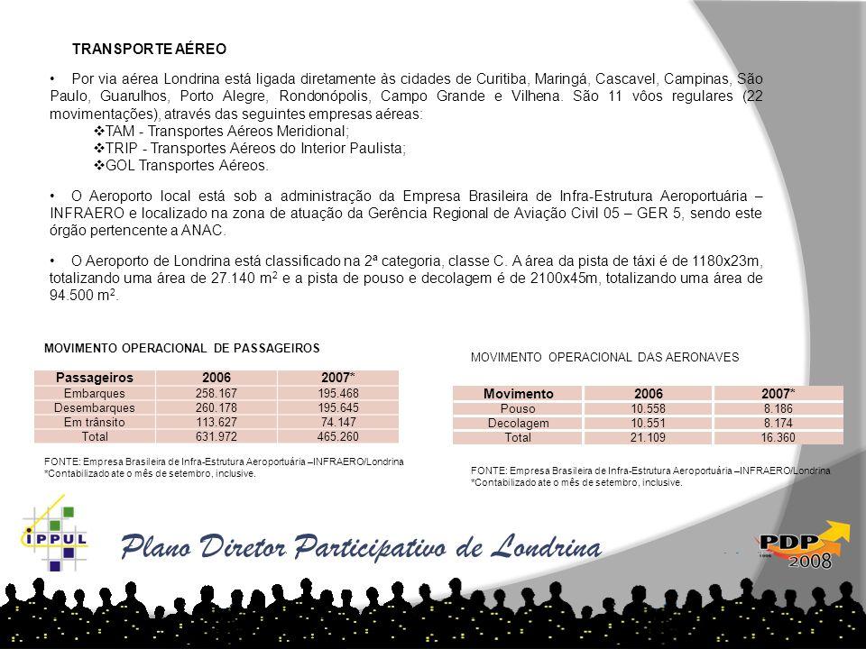 MOVIMENTO OPERACIONAL DE PASSAGEIROS FONTE: Empresa Brasileira de Infra-Estrutura Aeroportuária –INFRAERO/Londrina *Contabilizado ate o mês de setembr