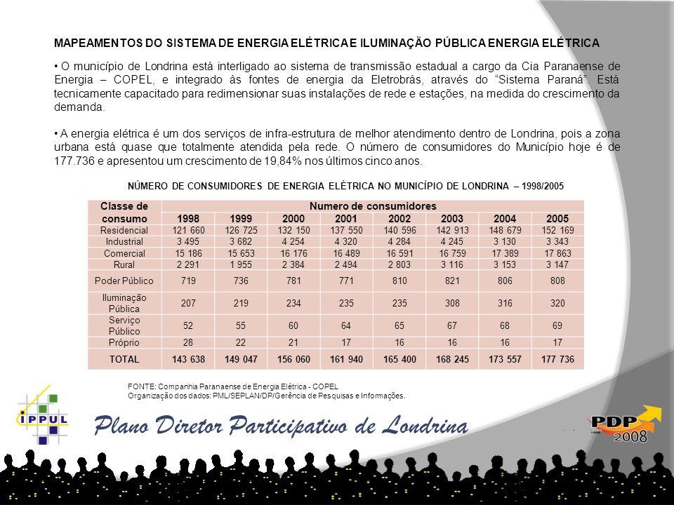 Plano Diretor Participativo de Londrina DENSIDADE CONSTRUÍDA POR BAIRRO - 2007 MAPEAMENTOS DO SISTEMA DE ENERGIA ELÉTRICA E ILUMINAÇÃO PÚBLICA ENERGIA