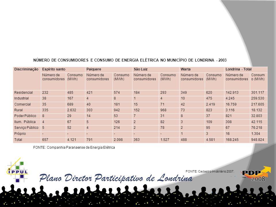 Plano Diretor Participativo de Londrina FONTE: Cadastro Imobiliário 2007. Discriminaçã o Londrina - sedeGuaraveraIrereLerrovilleMaravilha Número de co