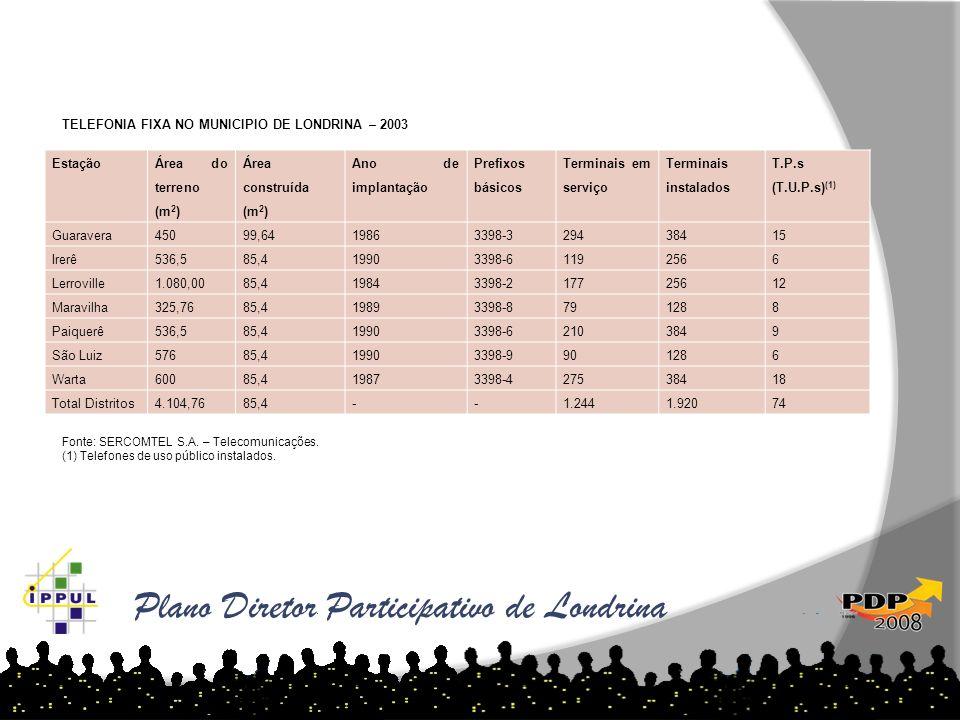 Plano Diretor Participativo de Londrina Estação Área do terreno (m 2 ) Área construída (m 2 ) Ano de implantação Prefixos básicos Terminais em serviço