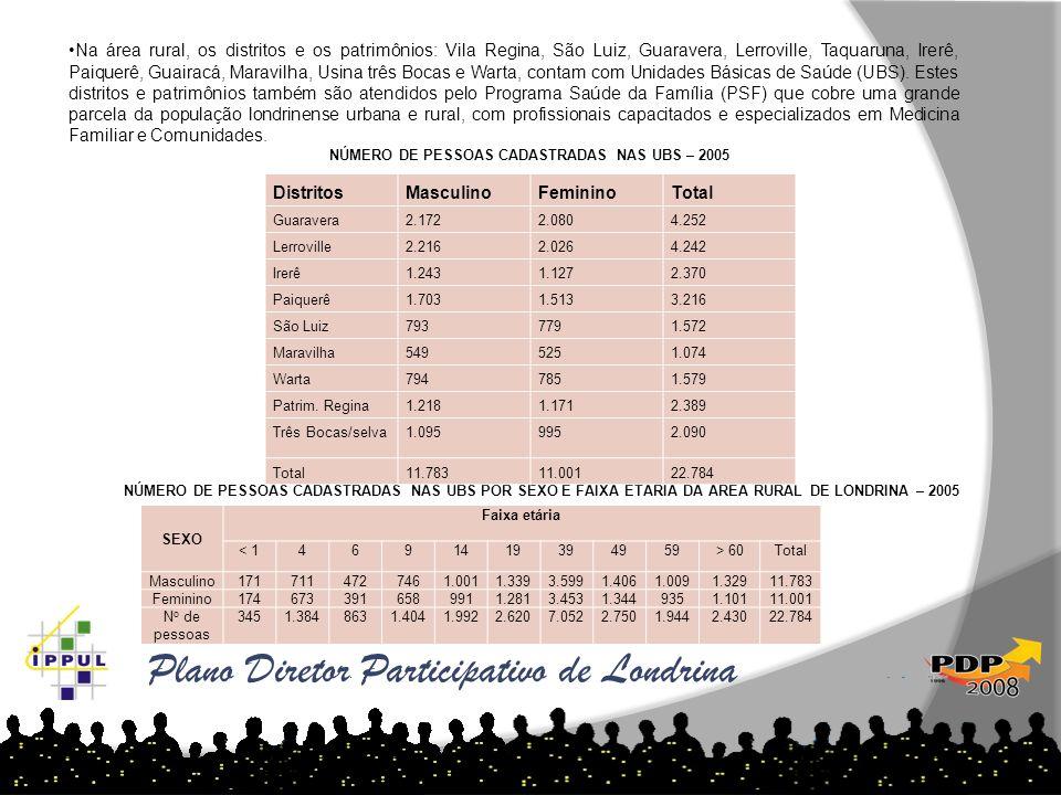 Na área rural, os distritos e os patrimônios: Vila Regina, São Luiz, Guaravera, Lerroville, Taquaruna, Irerê, Paiquerê, Guairacá, Maravilha, Usina trê