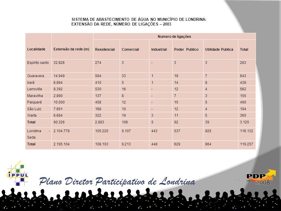 Plano Diretor Participativo de Londrina LocalidadeExtensão da rede (m) Numero de ligações ResidencialComercialIndustrialPoder PublicoUtilidade Publica