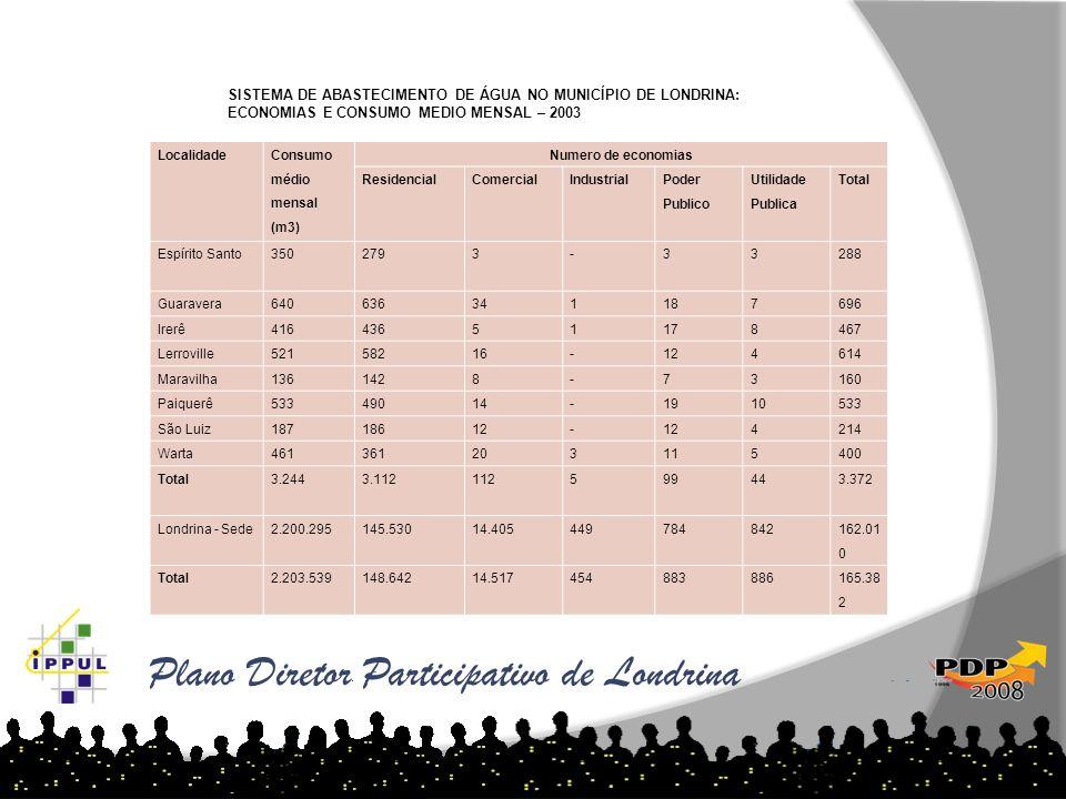 Plano Diretor Participativo de Londrina Localidade Consumo médio mensal (m3) Numero de economias ResidencialComercialIndustrial Poder Publico Utilidad