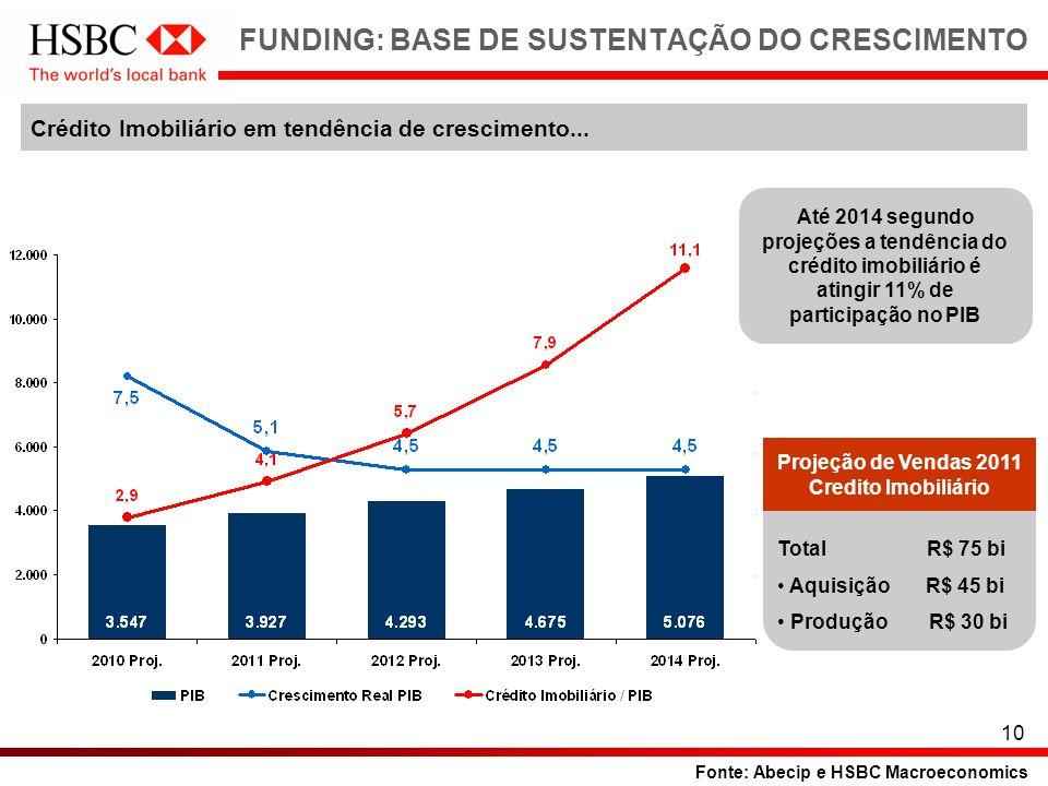 10 FUNDING: BASE DE SUSTENTAÇÃO DO CRESCIMENTO Fonte: Abecip e HSBC Macroeconomics Até 2014 segundo projeções a tendência do crédito imobiliário é ati