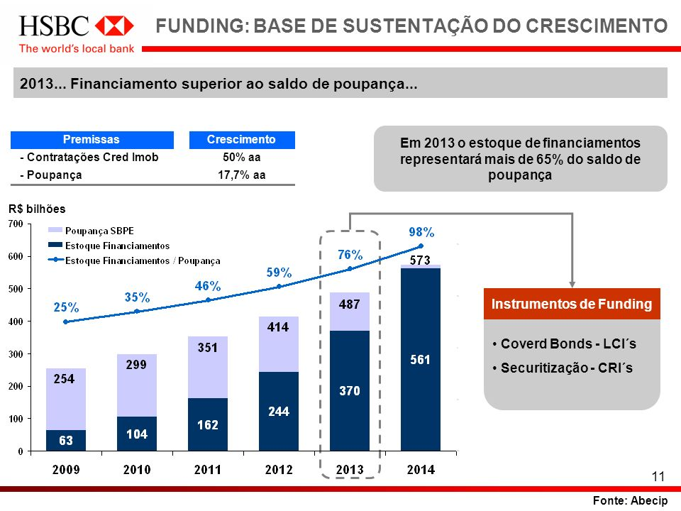 11 FUNDING: BASE DE SUSTENTAÇÃO DO CRESCIMENTO 2013... Financiamento superior ao saldo de poupança... Em 2013 o estoque de financiamentos representará