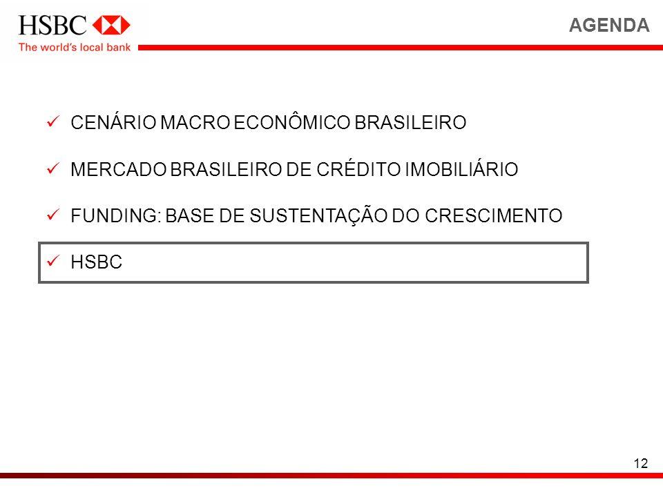 12 CENÁRIO MACRO ECONÔMICO BRASILEIRO MERCADO BRASILEIRO DE CRÉDITO IMOBILIÁRIO FUNDING: BASE DE SUSTENTAÇÃO DO CRESCIMENTO HSBC AGENDA