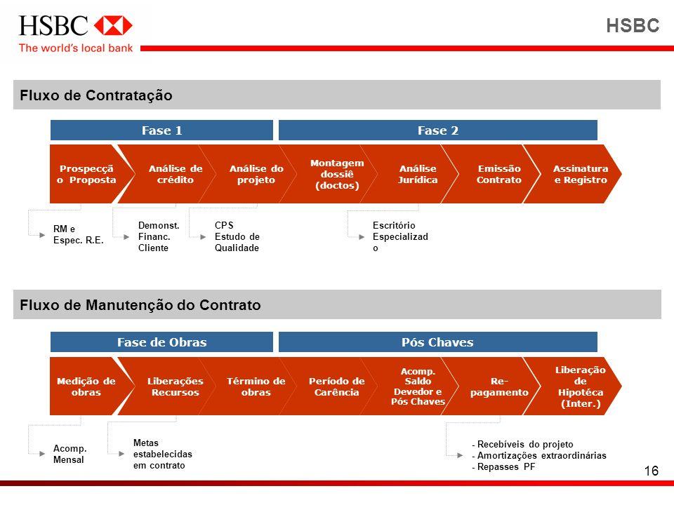 16 HSBC Fluxo de Contratação Fluxo de Manutenção do Contrato Prospecçã o Proposta Análise de crédito Análise do projeto Montagem dossiê (doctos) Análi