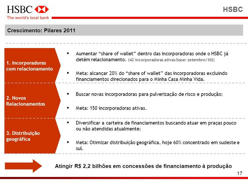 17 HSBC 1. Incorporadoras com relacionamento 2. Novos Relacionamentos 3. Distribuição geográfica Aumentar share of wallet dentro das incorporadoras on