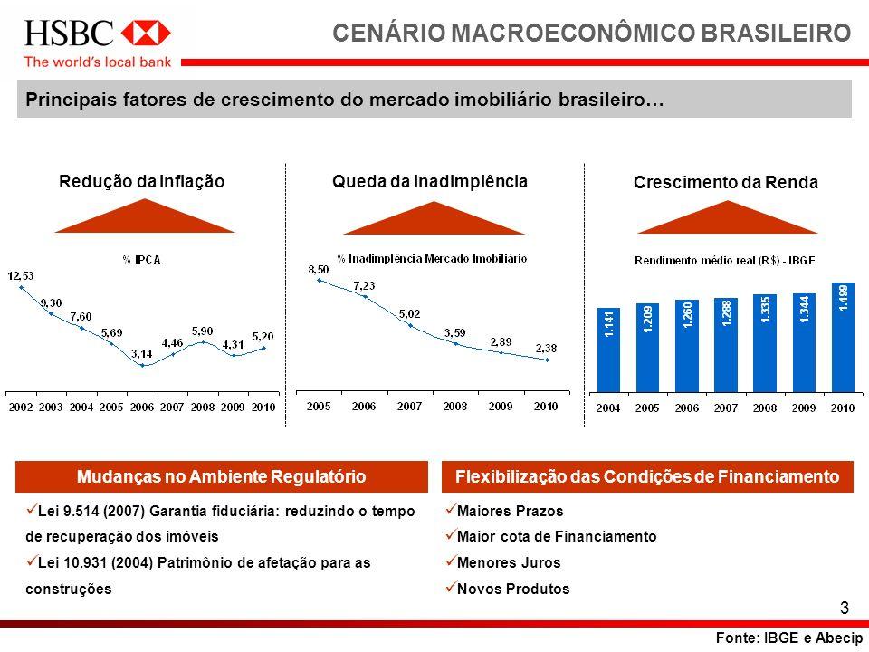 3 CENÁRIO MACROECONÔMICO BRASILEIRO Principais fatores de crescimento do mercado imobiliário brasileiro… Redução da inflaçãoQueda da Inadimplência Cre