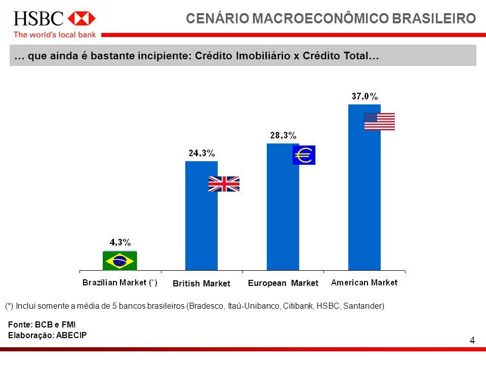4 … que ainda é bastante incipiente: Crédito Imobiliário x Crédito Total… CENÁRIO MACROECONÔMICO BRASILEIRO Fonte: BCB e FMI Elaboração: ABECIP (*) In