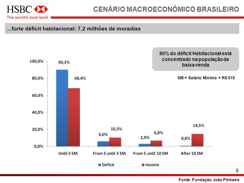 5 CENÁRIO MACROECONÔMICO BRASILEIRO Fonte: Fundação João Pinheiro SM = Salário Mínimo = R$ 510 90% do déficit Habitacional está concentrado na populaç