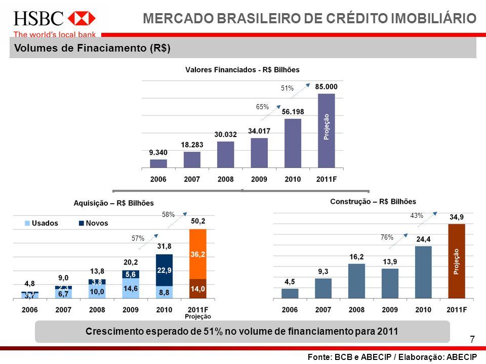 7 MERCADO BRASILEIRO DE CRÉDITO IMOBILIÁRIO Volumes de Finaciamento (R$) Fonte: BCB e ABECIP / Elaboração: ABECIP Crescimento esperado de 51% no volum