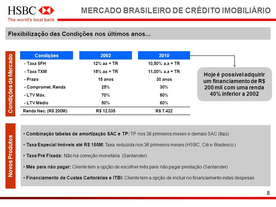 8 MERCADO BRASILEIRO DE CRÉDITO IMOBILIÁRIO Novos Produtos Condições de Mercado Hoje é possível adquirir um financiamento de R$ 200 mil com uma renda