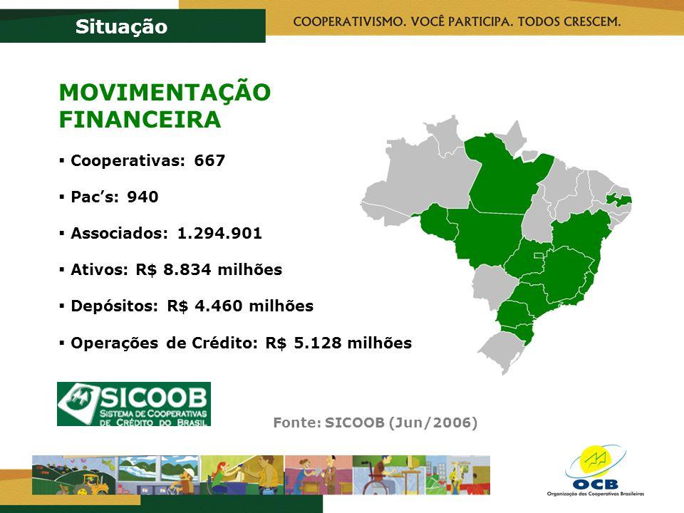 Fonte: SICOOB (Jun/2006) Situação MOVIMENTAÇÃO FINANCEIRA Cooperativas: 667 Pacs: 940 Associados: 1.294.901 Ativos: R$ 8.834 milhões Depósitos: R$ 4.460 milhões Operações de Crédito: R$ 5.128 milhões