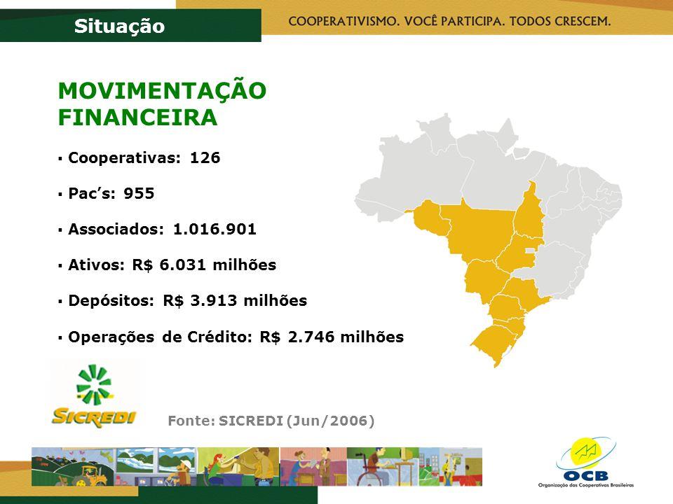 Fonte: SICREDI (Jun/2006) Situação MOVIMENTAÇÃO FINANCEIRA Cooperativas: 126 Pacs: 955 Associados: 1.016.901 Ativos: R$ 6.031 milhões Depósitos: R$ 3.913 milhões Operações de Crédito: R$ 2.746 milhões