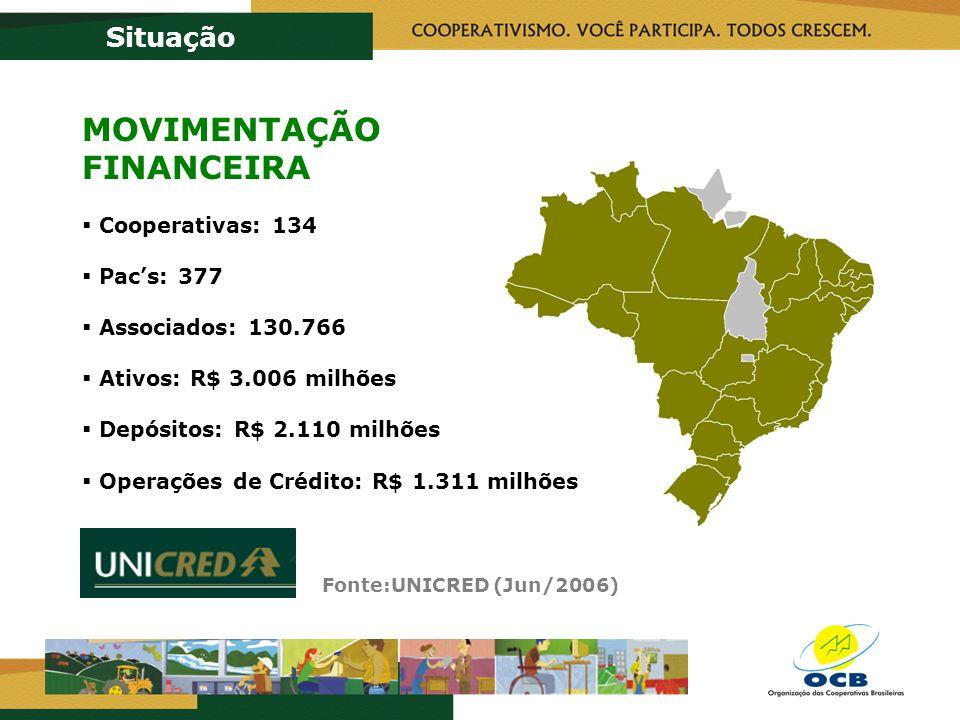 Fonte:UNICRED (Jun/2006) Situação MOVIMENTAÇÃO FINANCEIRA Cooperativas: 134 Pacs: 377 Associados: 130.766 Ativos: R$ 3.006 milhões Depósitos: R$ 2.110 milhões Operações de Crédito: R$ 1.311 milhões