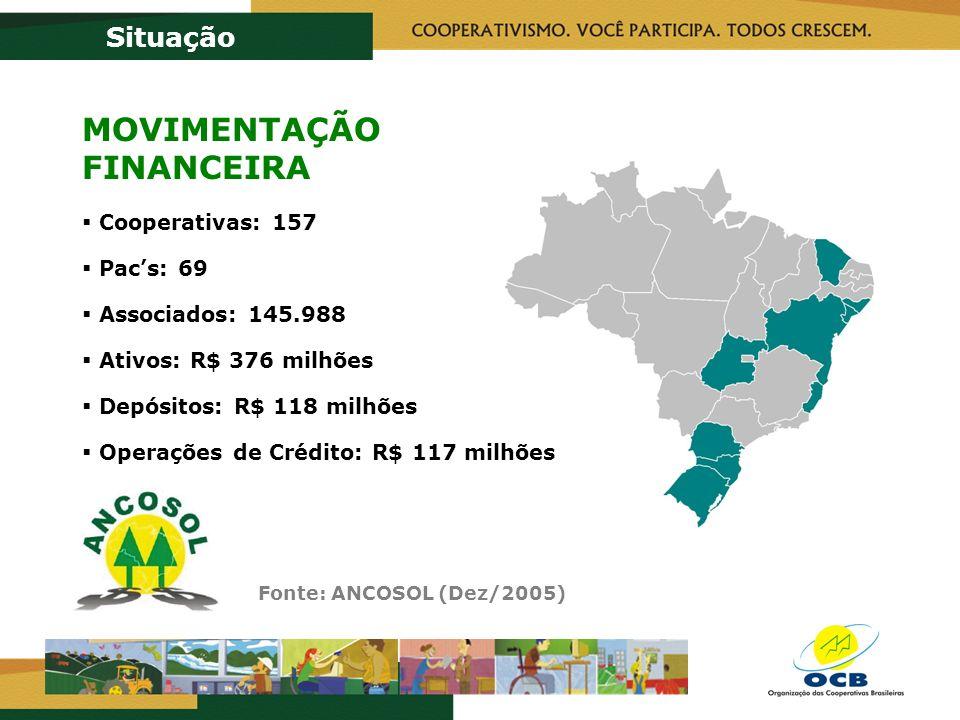 Fonte: ANCOSOL (Dez/2005) Situação MOVIMENTAÇÃO FINANCEIRA Cooperativas: 157 Pacs: 69 Associados: 145.988 Ativos: R$ 376 milhões Depósitos: R$ 118 milhões Operações de Crédito: R$ 117 milhões