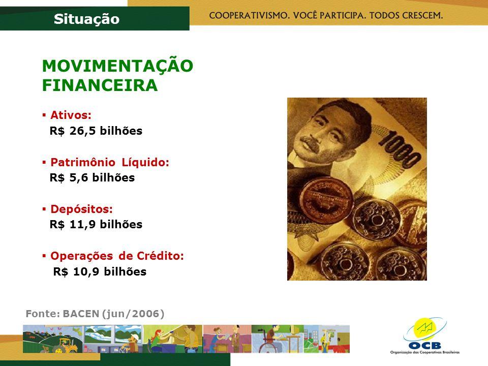 Fonte: BACEN (jun/2006) Situação MOVIMENTAÇÃO FINANCEIRA Ativos: R$ 26,5 bilhões Patrimônio Líquido: R$ 5,6 bilhões Depósitos: R$ 11,9 bilhões Operações de Crédito: R$ 10,9 bilhões