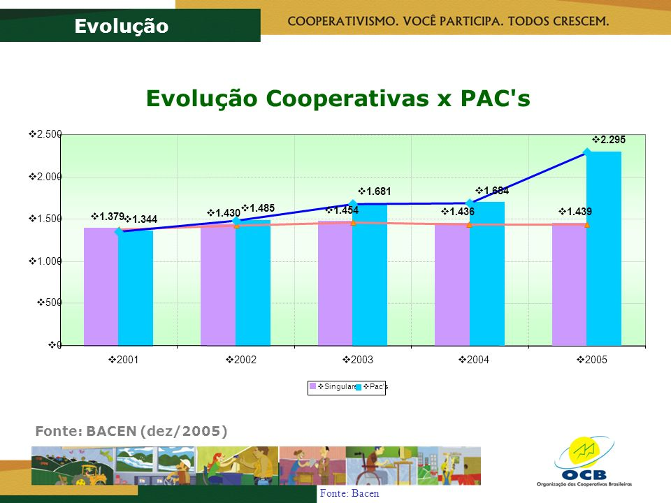 Fonte: Bacen Evolução Cooperativas x PAC s 1.379 1.430 1.454 1.436 1.439 1.344 1.485 1.681 1.684 2.295 0 500 1.000 1.500 2.000 2.500 2001 2002 2003 2004 2005 Singulares Pac s Evolução Fonte: BACEN (dez/2005)
