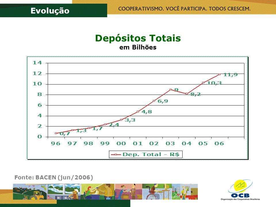 Depósitos Totais em Bilhões Evolução Fonte: BACEN (jun/2006)