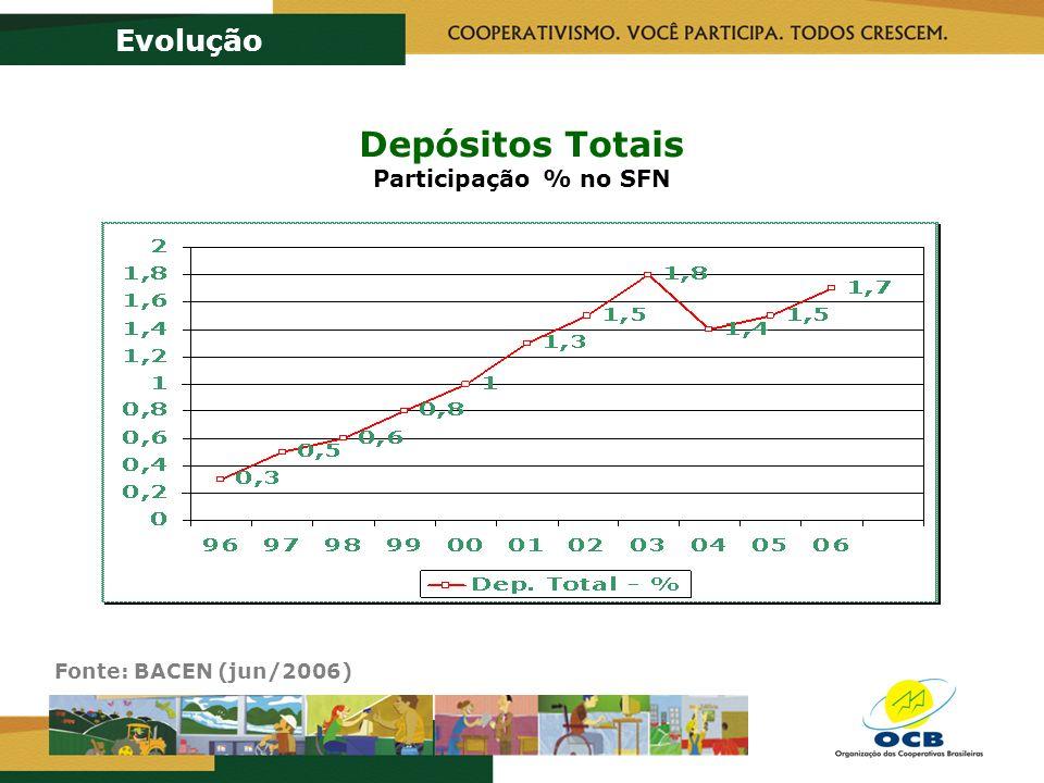 Depósitos Totais Participação % no SFN Evolução Fonte: BACEN (jun/2006)