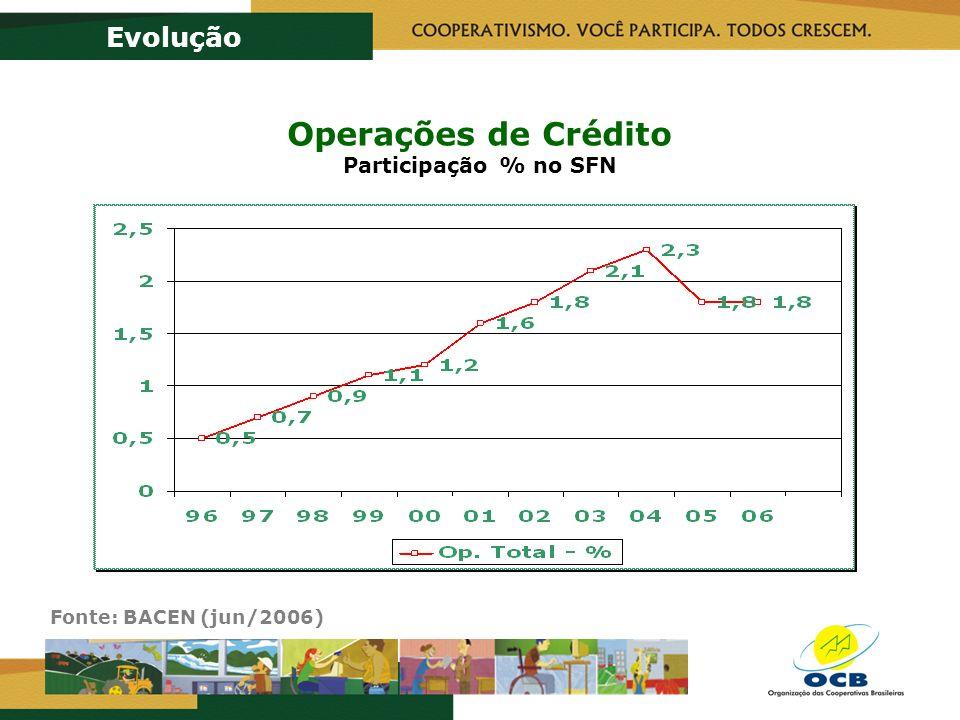 Operações de Crédito Participação % no SFN Evolução Fonte: BACEN (jun/2006)
