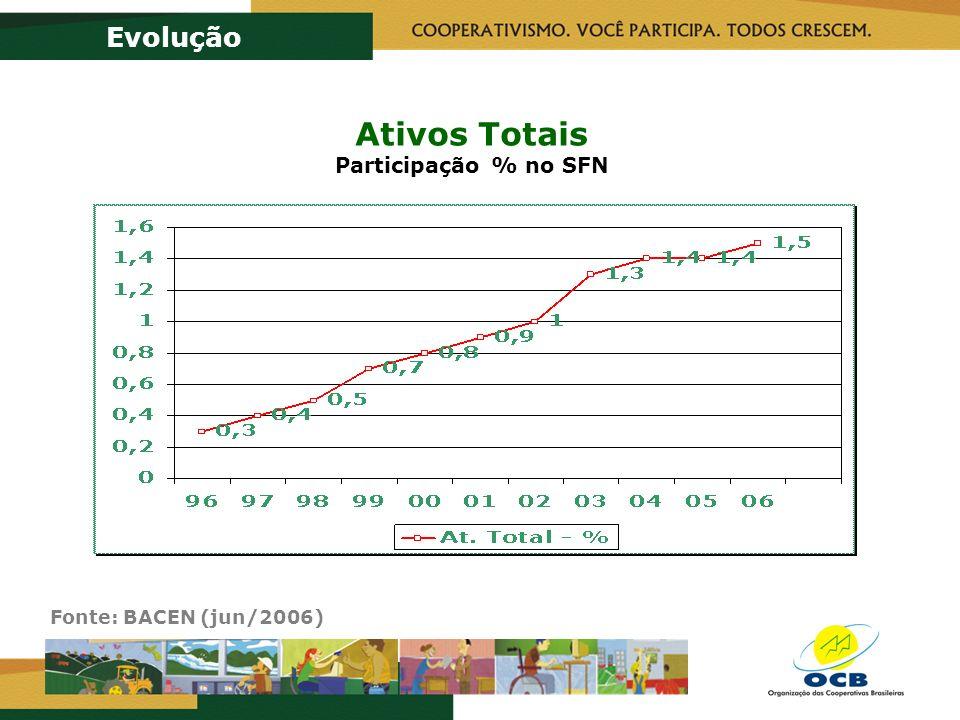 Ativos Totais Participação % no SFN Evolução Fonte: BACEN (jun/2006)