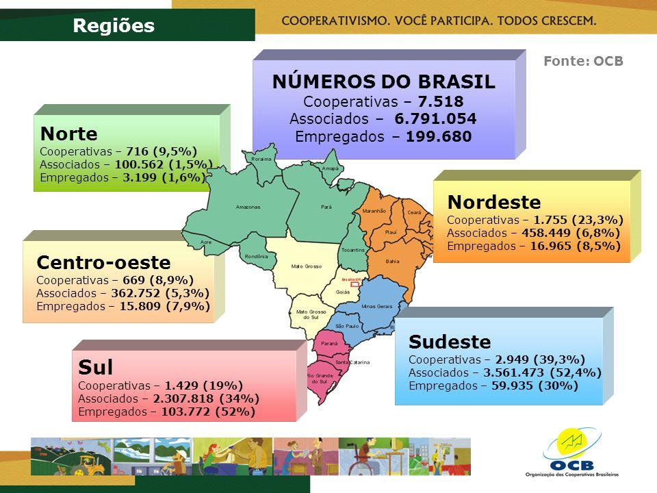 Centro-oeste Cooperativas – 669 (8,9%) Associados – 362.752 (5,3%) Empregados – 15.809 (7,9%) Norte Cooperativas – 716 (9,5%) Associados – 100.562 (1,5%) Empregados – 3.199 (1,6%) NÚMEROS DO BRASIL Cooperativas – 7.518 Associados – 6.791.054 Empregados – 199.680 Regiões Sul Cooperativas – 1.429 (19%) Associados – 2.307.818 (34%) Empregados – 103.772 (52%) Sudeste Cooperativas – 2.949 (39,3%) Associados – 3.561.473 (52,4%) Empregados – 59.935 (30%) Nordeste Cooperativas – 1.755 (23,3%) Associados – 458.449 (6,8%) Empregados – 16.965 (8,5%) Fonte: OCB