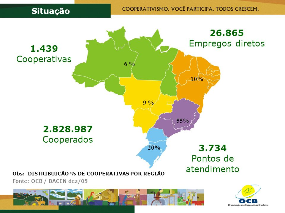 1.439 Cooperativas 2.828.987 Cooperados 26.865 Empregos diretos 3.734 Pontos de atendimento Situação 20% 9 % 55% 10% 6 % Obs: DISTRIBUIÇÃO % DE COOPERATIVAS POR REGIÃO Fonte: OCB / BACEN dez/05