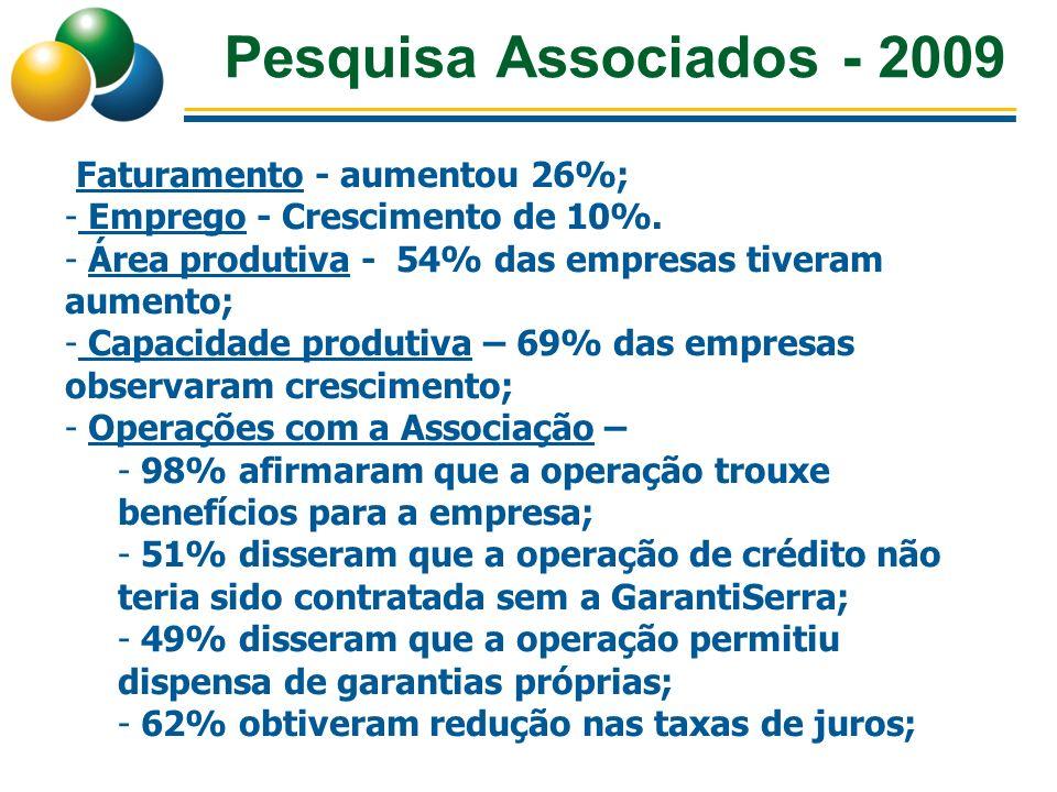 Pesquisa Associados - 2009 Faturamento - aumentou 26%; - Emprego - Crescimento de 10%. - Área produtiva - 54% das empresas tiveram aumento; - Capacida