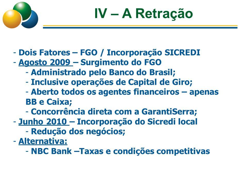 IV – A Retração - Dois Fatores – FGO / Incorporação SICREDI - Agosto 2009 – Surgimento do FGO - Administrado pelo Banco do Brasil; - Inclusive operaçõ