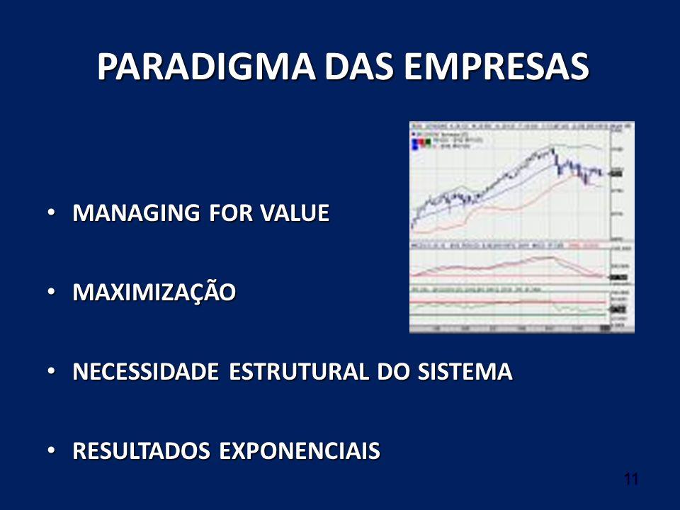11 PARADIGMA DAS EMPRESAS MANAGING FOR VALUE MANAGING FOR VALUE MAXIMIZAÇÃO MAXIMIZAÇÃO NECESSIDADE ESTRUTURAL DO SISTEMA NECESSIDADE ESTRUTURAL DO SI