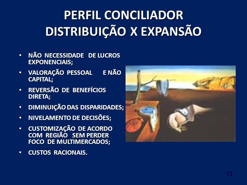 13 PERFIL CONCILIADOR DISTRIBUIÇÃO X EXPANSÃO NÃO NECESSIDADE DE LUCROS EXPONENCIAIS; NÃO NECESSIDADE DE LUCROS EXPONENCIAIS; VALORAÇÃO PESSOAL E NÃO