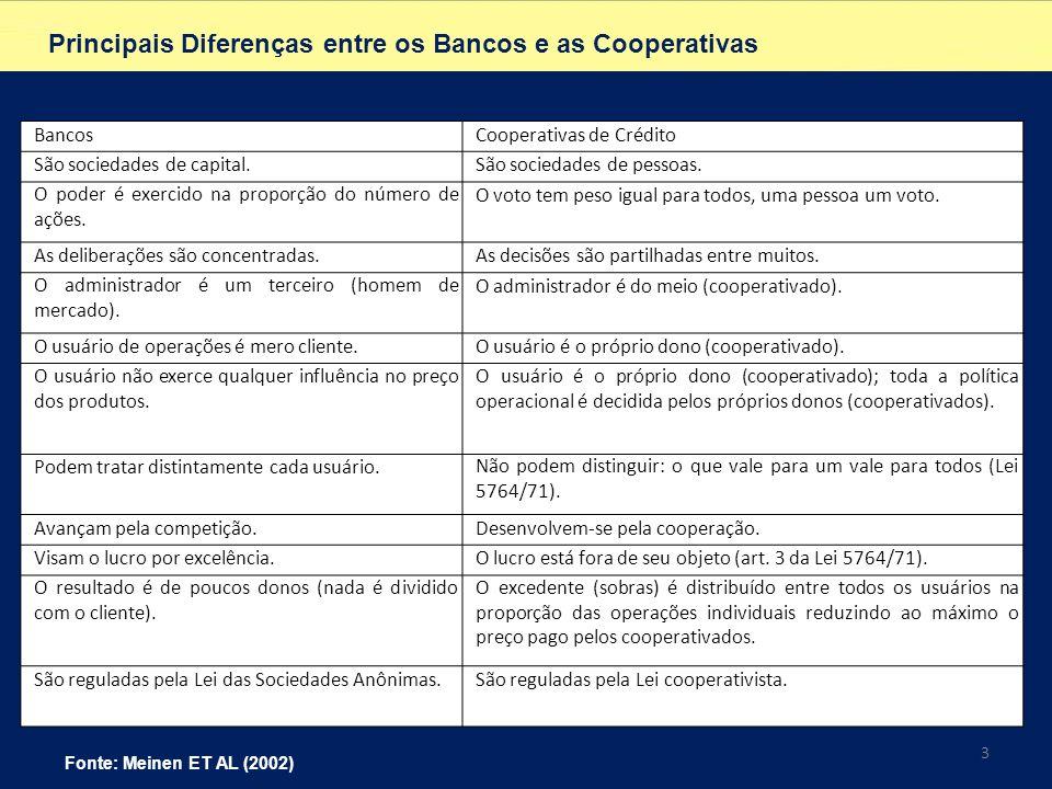 Principais Diferenças entre os Bancos e as Cooperativas BancosCooperativas de Crédito São sociedades de capital.São sociedades de pessoas. O poder é e