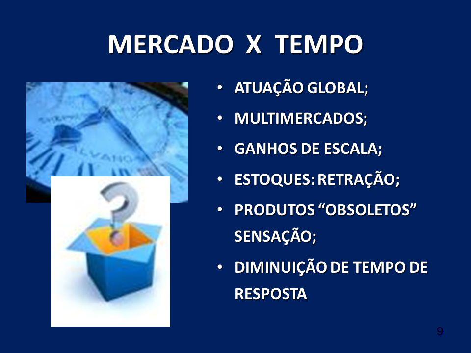 9 MERCADO X TEMPO ATUAÇÃO GLOBAL; ATUAÇÃO GLOBAL; MULTIMERCADOS; MULTIMERCADOS; GANHOS DE ESCALA; GANHOS DE ESCALA; ESTOQUES: RETRAÇÃO; ESTOQUES: RETR