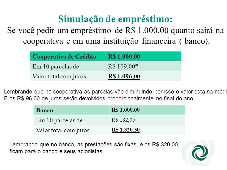 Simulação de empréstimo: Se você pedir um empréstimo de R$ 1.000,00 quanto sairá na cooperativa e em uma instituição financeira ( banco). Cooperativa