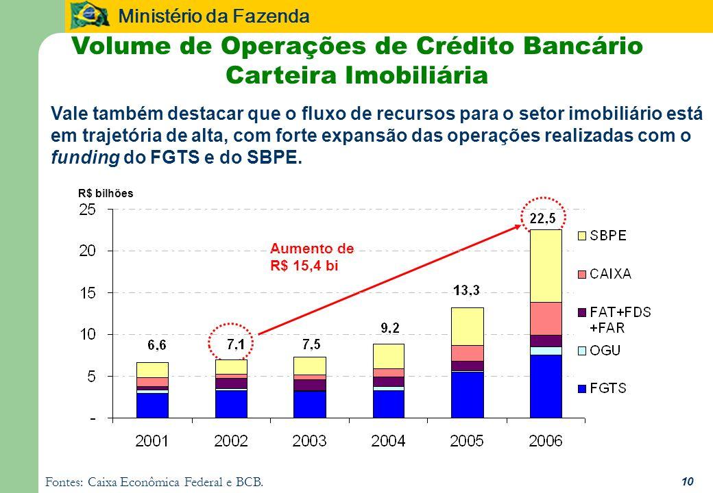 Ministério da Fazenda 10 Fontes: Caixa Econômica Federal e BCB. Volume de Operações de Crédito Bancário Carteira Imobiliária Vale também destacar que