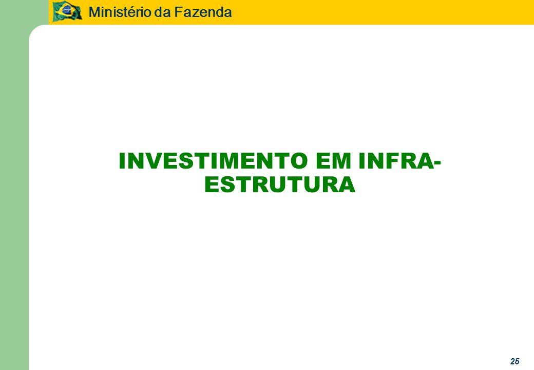 Ministério da Fazenda 25 INVESTIMENTO EM INFRA- ESTRUTURA