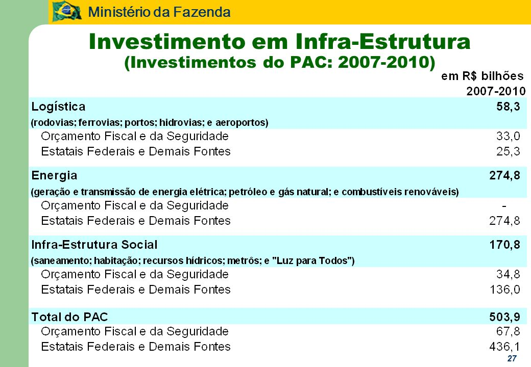Ministério da Fazenda 27 Investimento em Infra-Estrutura (Investimentos do PAC: 2007-2010)