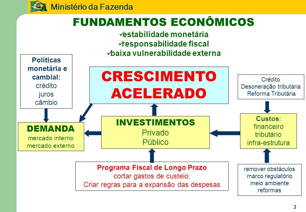Ministério da Fazenda 3 FUNDAMENTOS ECONÔMICOS estabilidade monetária responsabilidade fiscal baixa vulnerabilidade externa CRESCIMENTO ACELERADO INVE