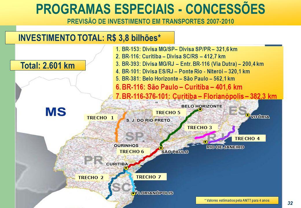 Ministério da Fazenda 32 PROGRAMAS ESPECIAIS - CONCESSÕES PREVISÃO DE INVESTIMENTO EM TRANSPORTES 2007-2010 INVESTIMENTO TOTAL: R$ 3,8 bilhões* : 1.BR-153: Divisa MG/SP– Divisa SP/PR – 321,6 km 2.BR-116: Curitiba – Divisa SC/RS – 412,7 km 3.BR-393: Divisa MG/RJ – Entr.