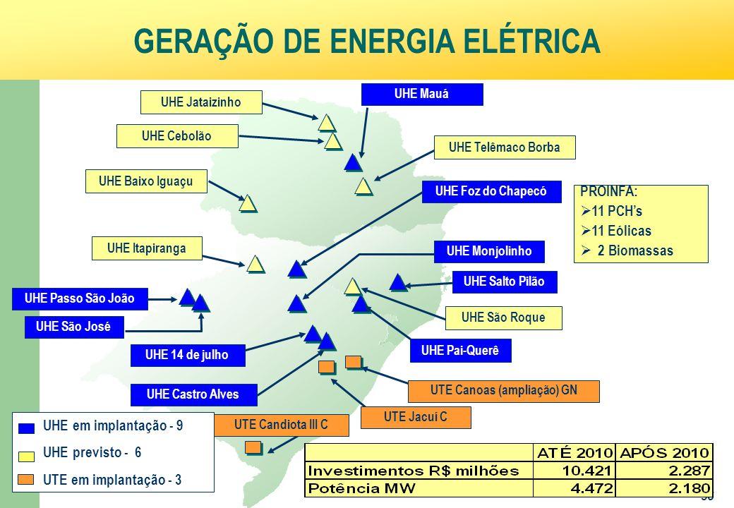 Ministério da Fazenda 35 GERAÇÃO DE ENERGIA ELÉTRICA UHE em implantação - 9 UHE previsto - 6 UTE em implantação - 3 UHE Foz do Chapecó UHE Mauá UHE 14