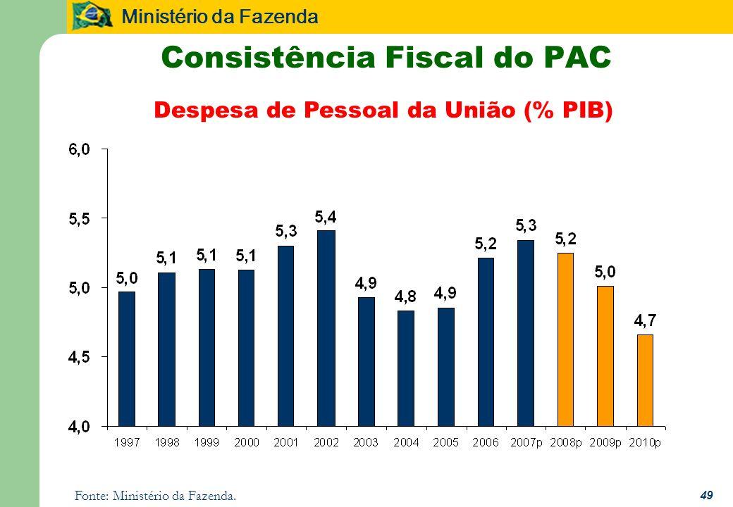 Ministério da Fazenda 49 Consistência Fiscal do PAC Despesa de Pessoal da União (% PIB) Fonte: Ministério da Fazenda.